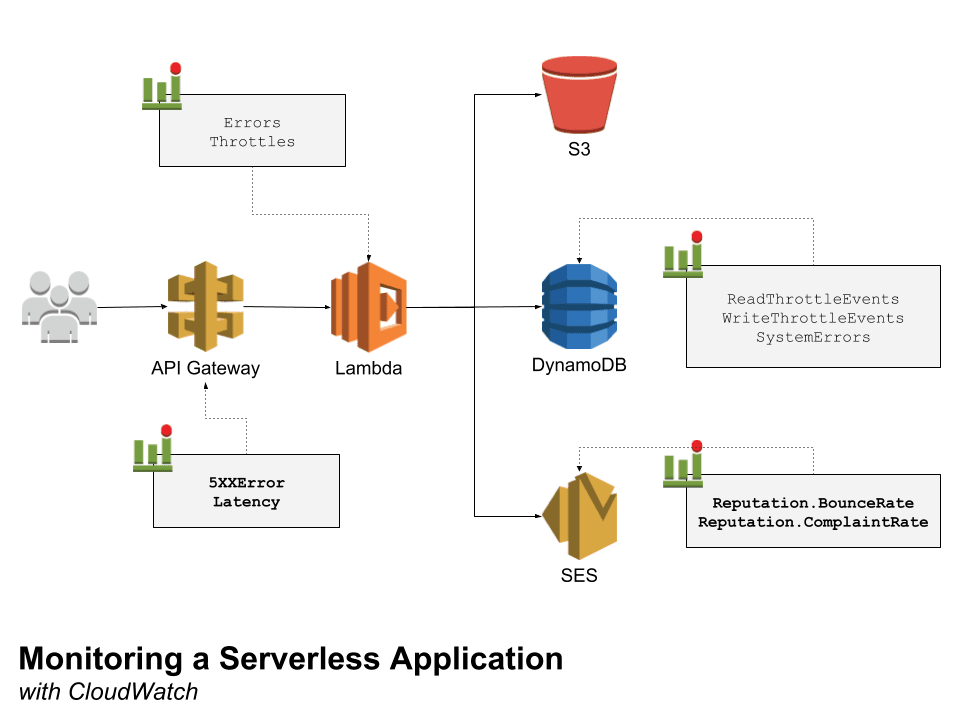 How To Monitor a Serverless Application