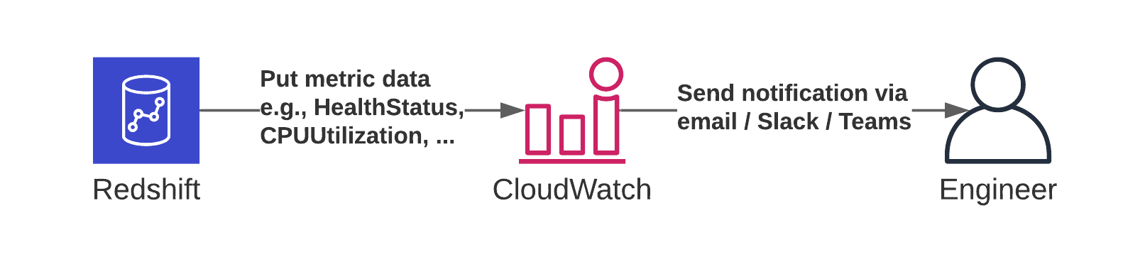 Monitor Redshift with CloudWatch